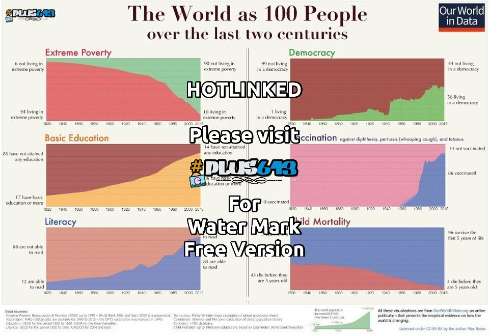The world as 100 people over 2 centuries