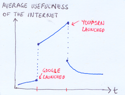 how useful is the internet really?